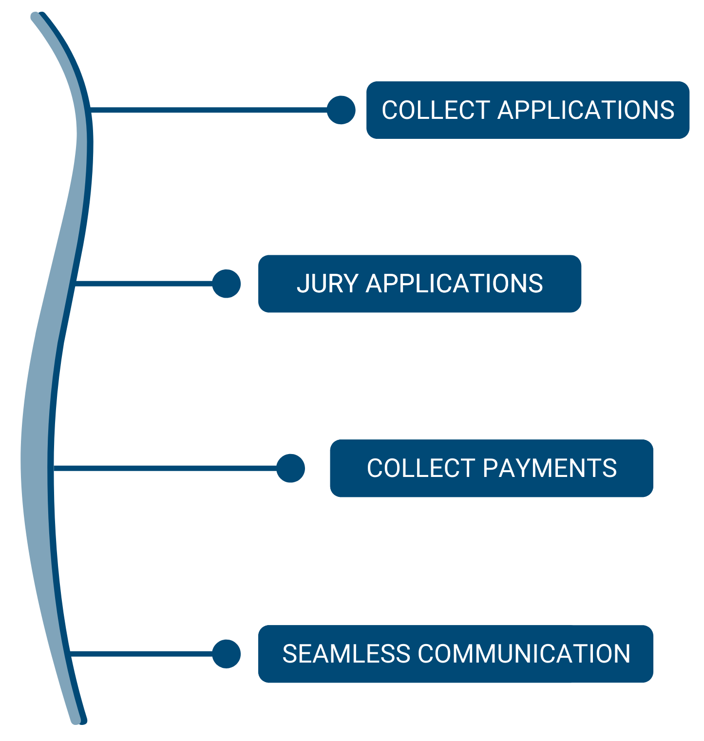 "A graphic listing four main features of ZAPP: ""Collect Applications,"" ""Jury Applications,"" ""Collect Payments,"" and ""Seamless Communication"""
